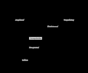 structuur_parsival